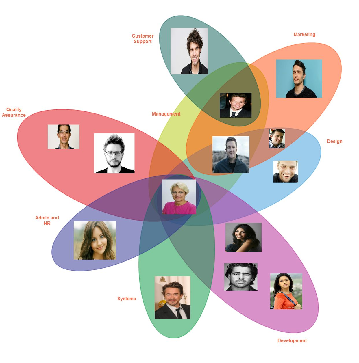 Non Hierarchical Organizational Chart Google Search Organizational Chart Org Chart Organizational Chart Design