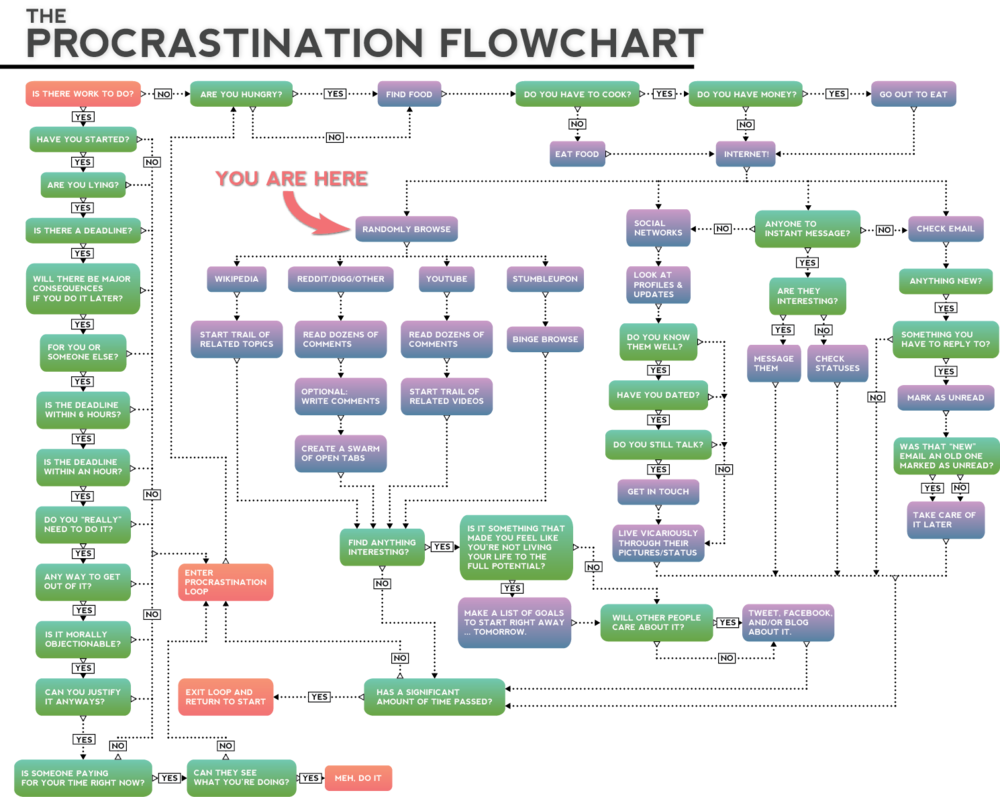 The procrastination flowchart humor pinterest flowchart the procrastination flowchart geenschuldenfo Images