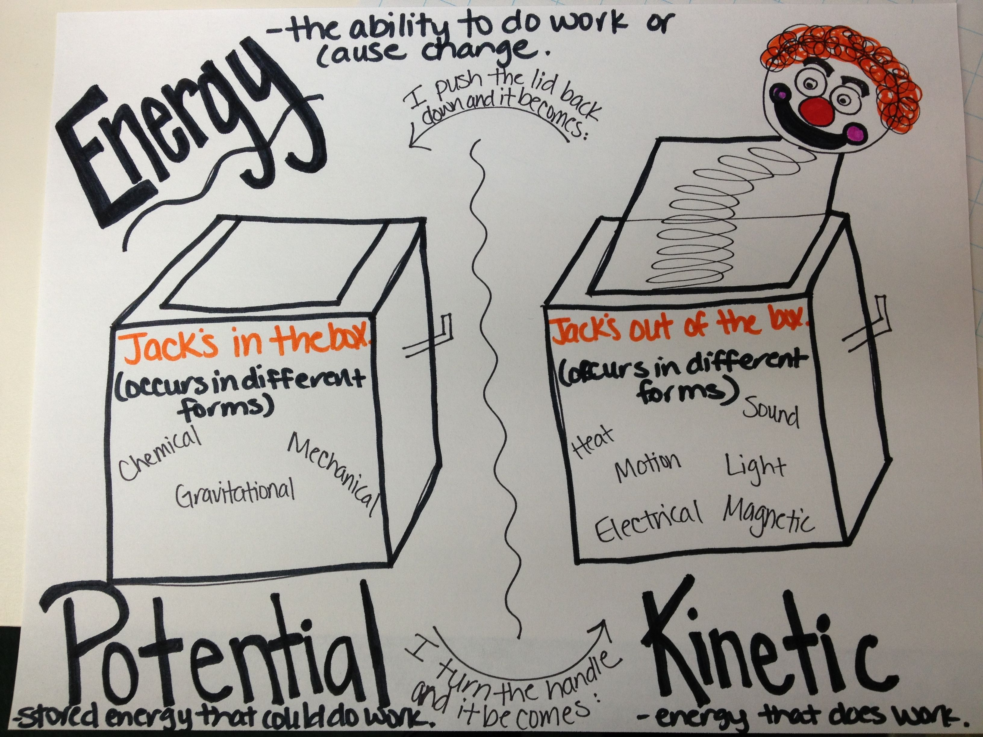 Energy Anchor Chart 4th Grade Science Activities & Stem