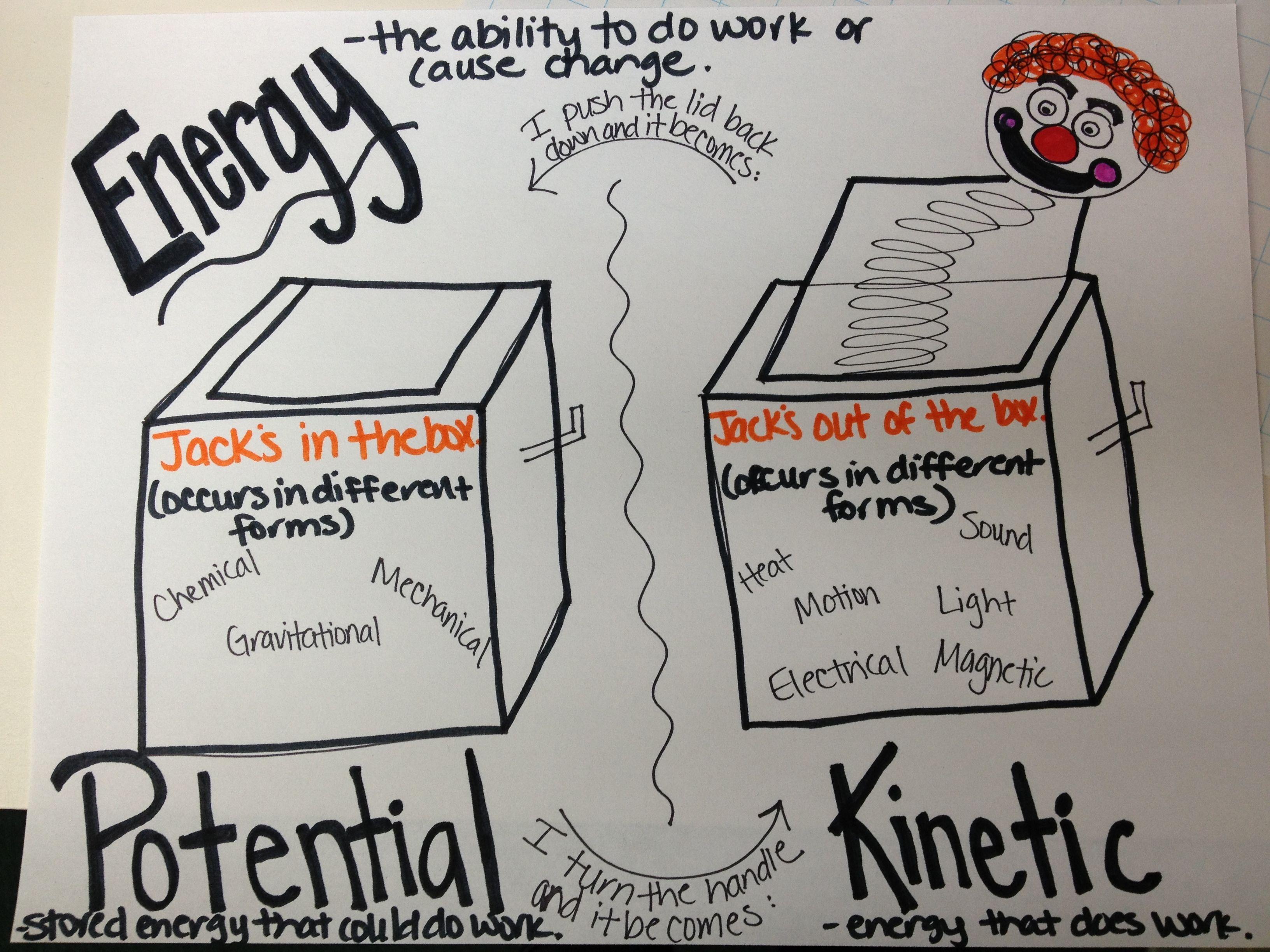 Kinetic Energy Anchor Charts 4th Grade