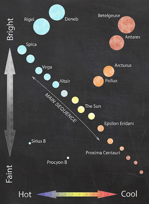 The illustration shows all the stars on the hertzsprung russell hr the illustration shows all the stars on the hertzsprung russell hr diagram as different sized circles the more luminous stars are blue and the f ccuart Images