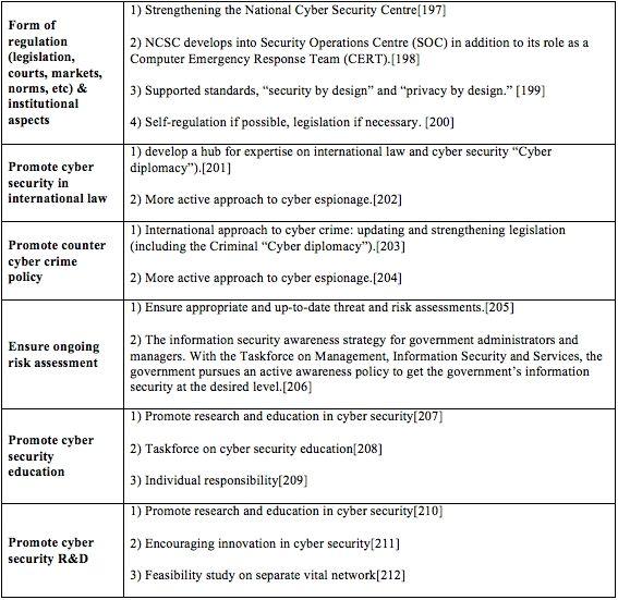 cyber security policy template httpwwwvalery novoselskyorg