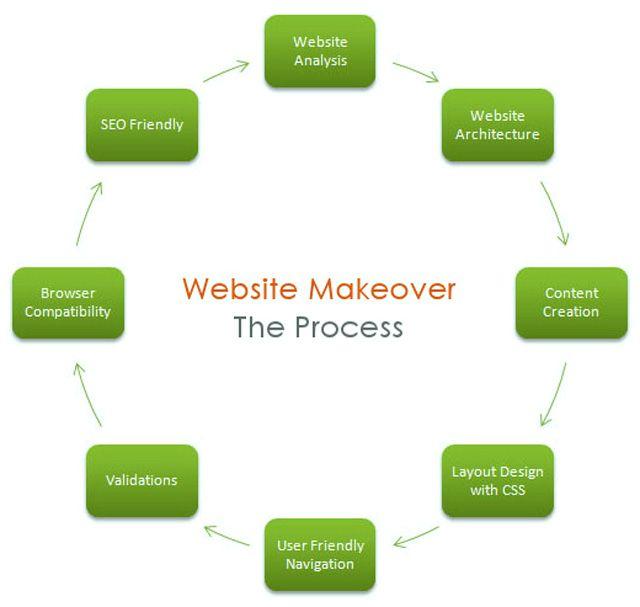 Website Design Process Flow In 5 Steps Website Design Services It Services Company Website Analysis
