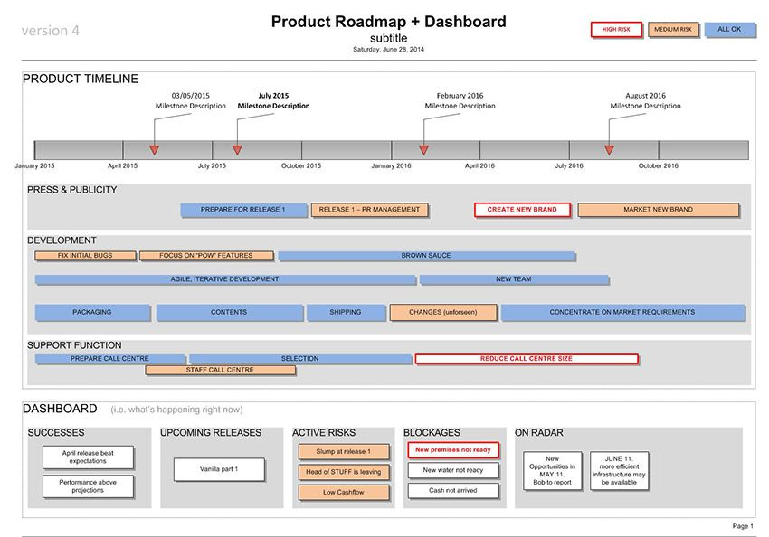 Product Roadmap With Dashboard Template Visio  Microsoft Office