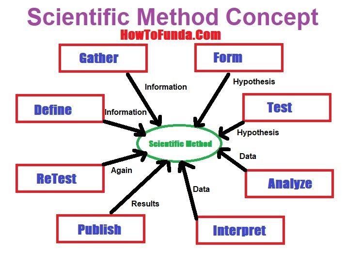 Science Fair And Scientific Method Scientific Method Science Fair School Science Projects