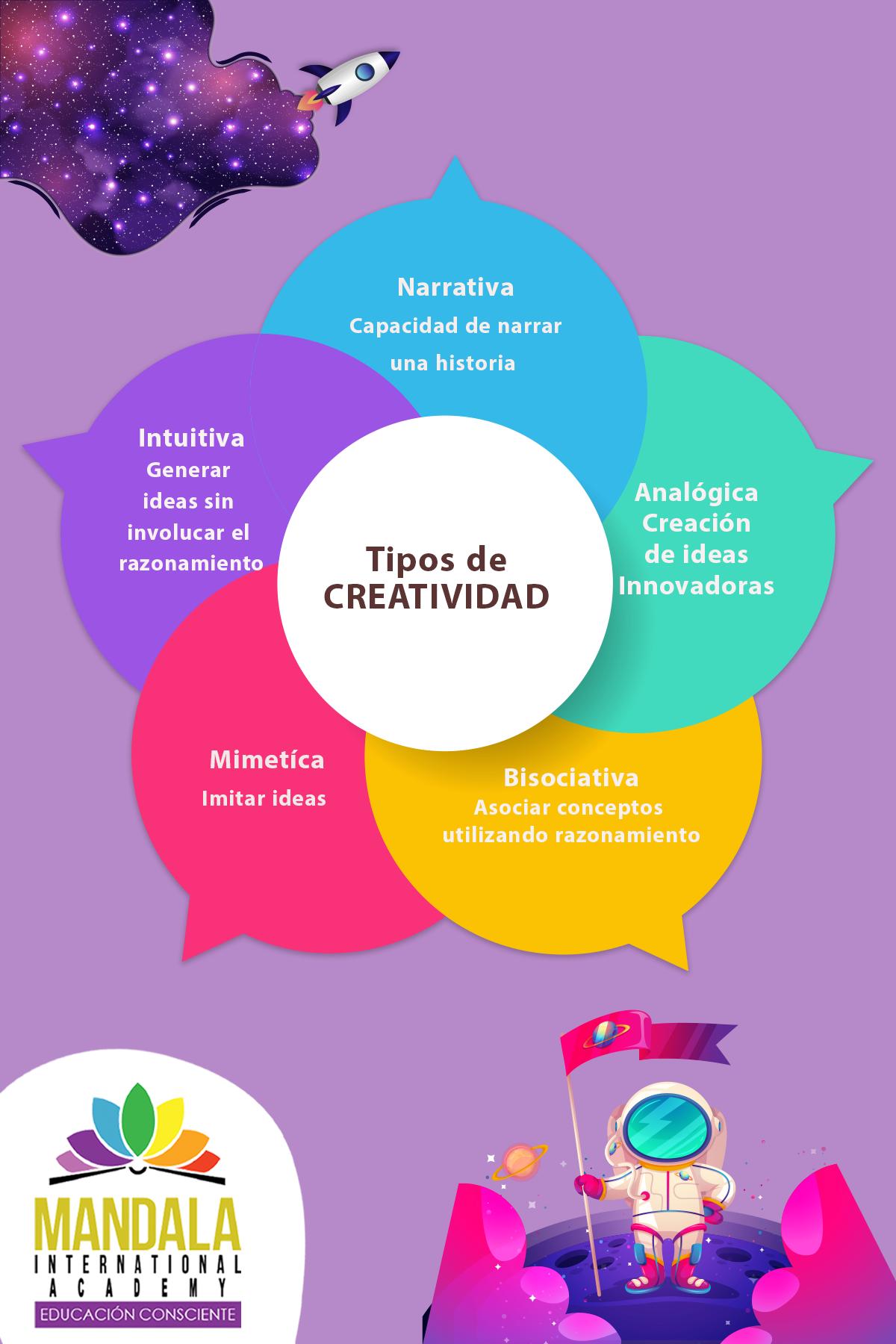 Conoces Los Tipos De Creatividad Tipos De Creatividad Creatividad Productos Innovadores