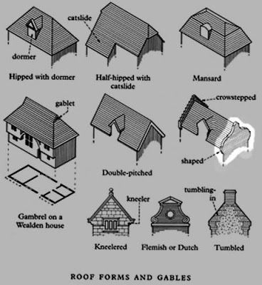 Roof Forms And Gables Architectural Details Pinterest