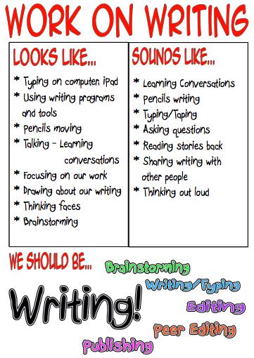 writing process anchor chart pdf