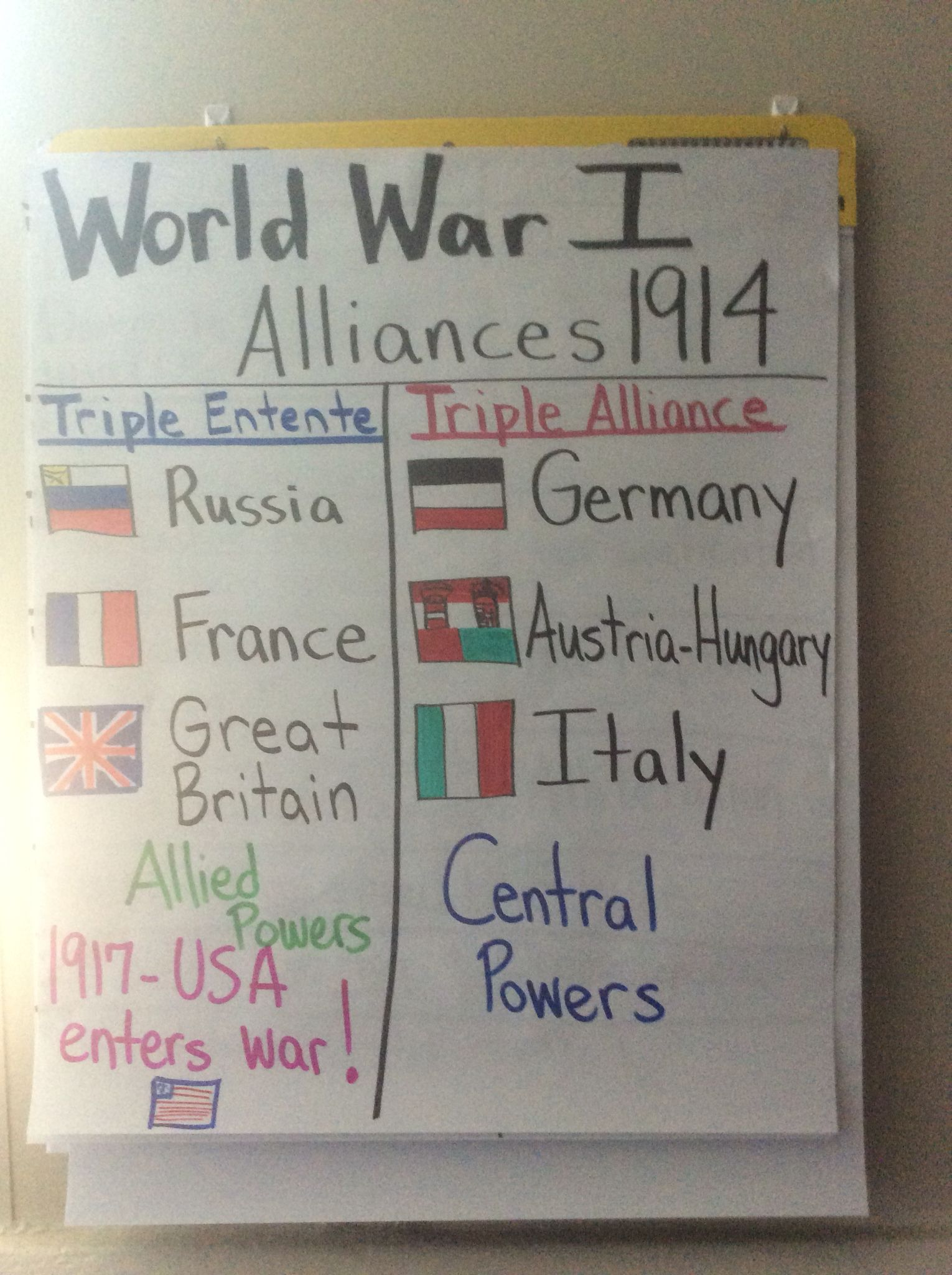 Wwi Alliance Anchor Chart 5th Grade With Images