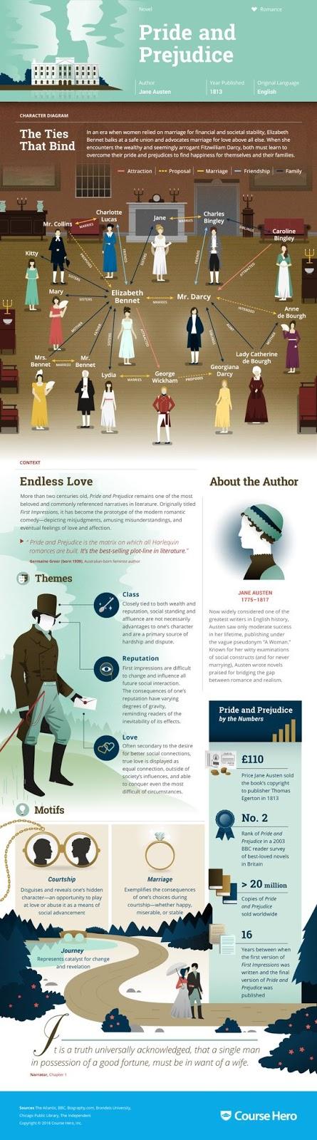 english is funtastic pride and prejudice infographic plot - Zusammenfassung English