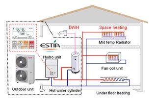 Sistema de calefacci n con bomba de calor aerot rmica for Suelo radiante frio calor