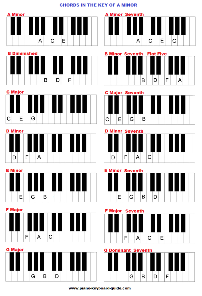 Piano Chords In The Key Of A Minor Music Learning Pinterest