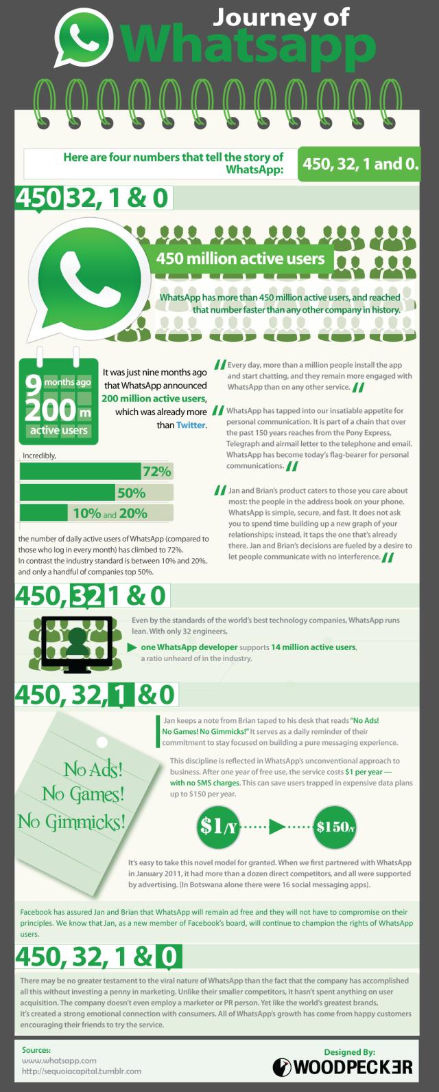 Journey of Whatsapp #infografia #infographic #marketing