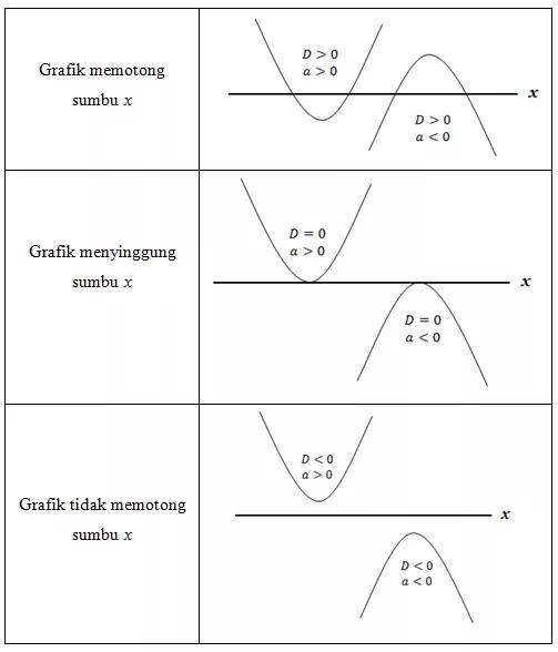 Fungsi Kuadrat Grafik Rumus Menyusun Persamaan Contoh Soal Grafik Persamaan Sarjana