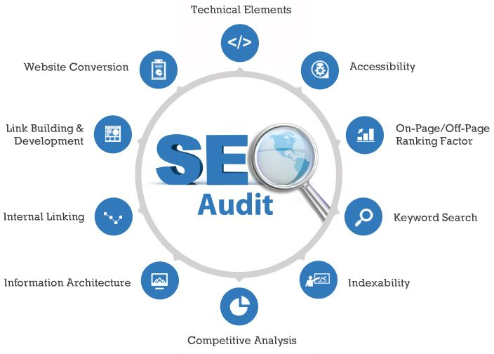 tmartine2 create an SEO Evaluation Report for $5, on fiverr - internal audit report