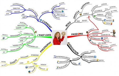 51 Awesome Resume Mind Map Ideas To Copy Mind Map Examples Mind Map Resume Tips