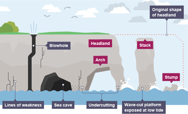 Coastal Erosion On A Headland Geography Themes Geology Activities Geography Revision