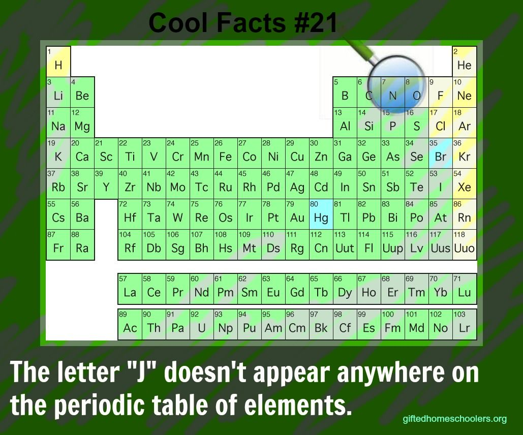 What letter is not found in the periodic table random facts what letter is not found in the periodic table epic factscool gamestrikefo Gallery