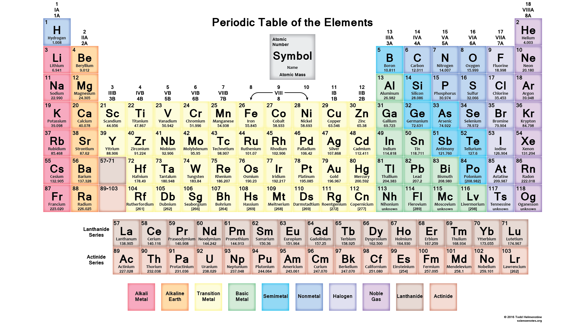 2016 periodic table with 118 element names and symbols science 2016 periodic table with 118 element names and symbols urtaz Gallery