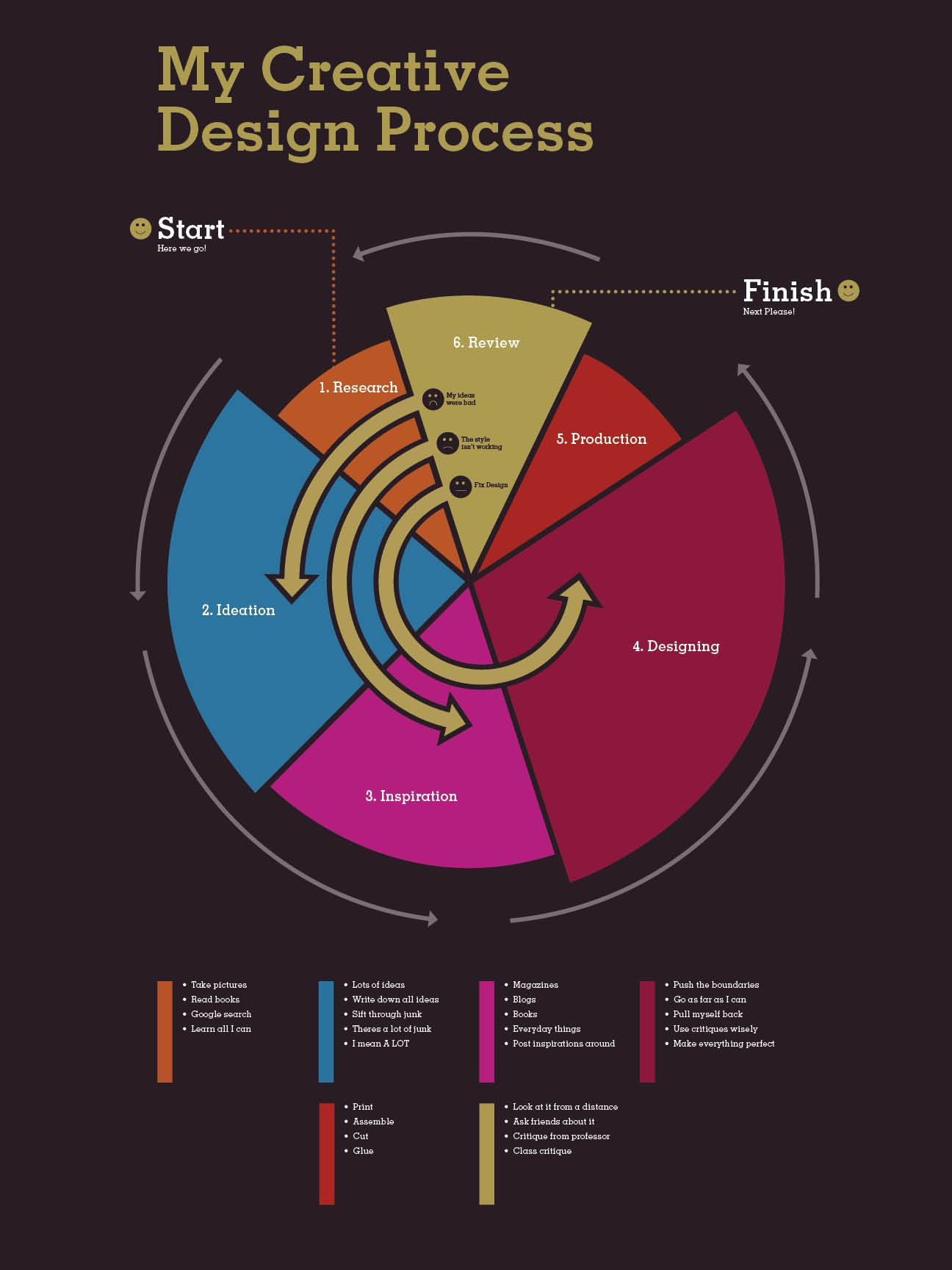 Poster design process - Todd Wendorff S Personal Creative Design Process Infographic Nice