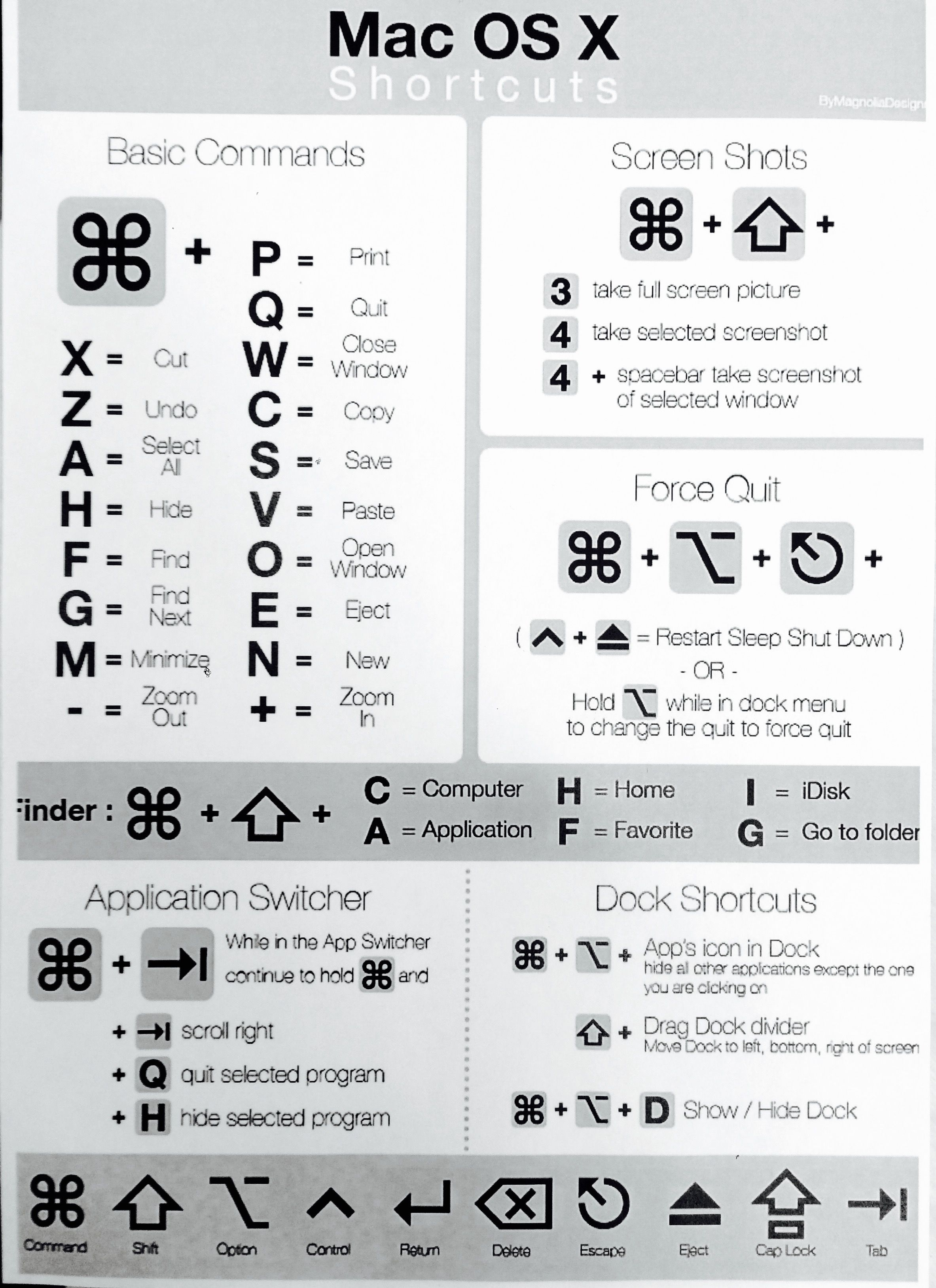 Mac os x shortcuts infographs for photography pinterest mac mac os x shortcuts biocorpaavc Images