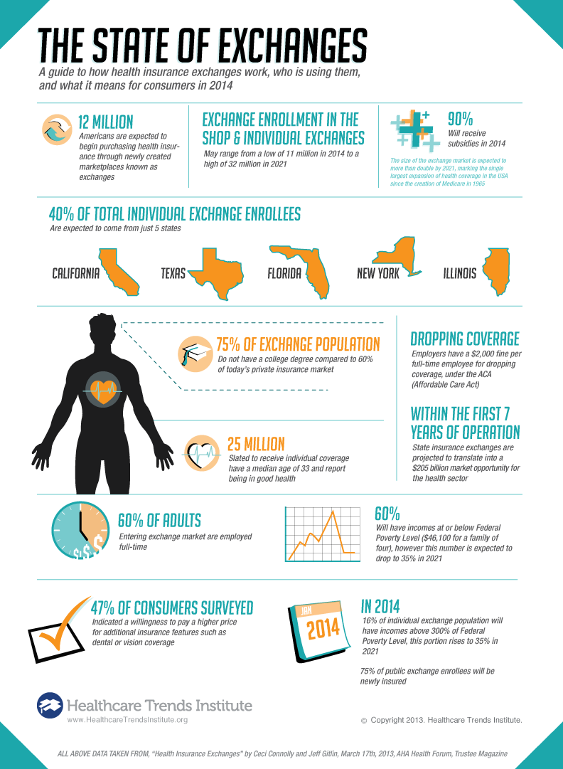 Trends Insights Blog Infographic Health Healthcare Infographics