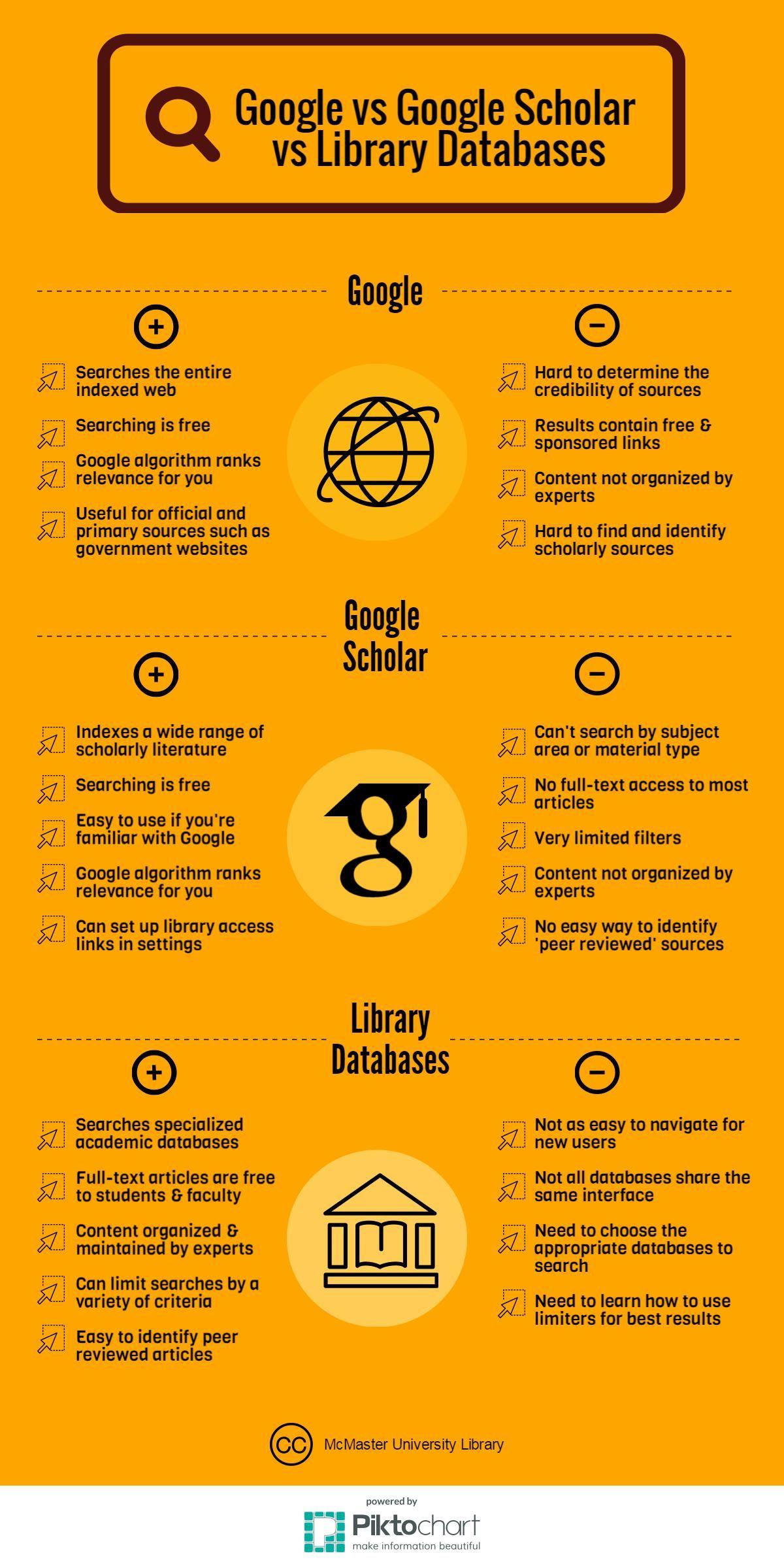 Google Vs Google Scholar Vs Library Databases Jpeg 1 200 2 393 Pixels Information Literacy Google Scholar Library