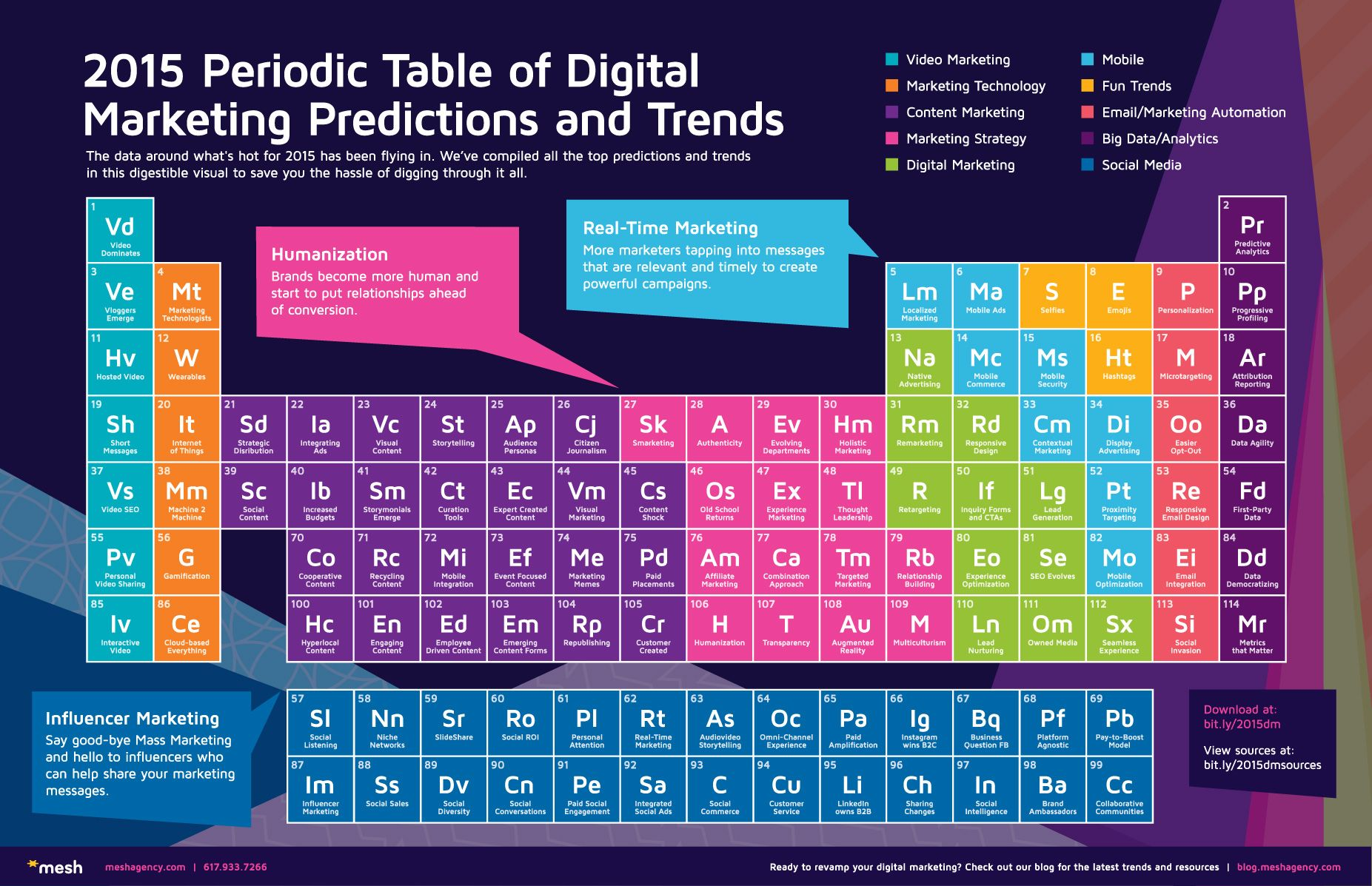 Very creative way to display trends the 2015 periodic table of very creative way to display trends the 2015 periodic table of digital marketing predictions gamestrikefo Images