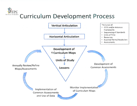 Vertical And Horizontal Alignment Of Curriculum Google Search Curriculum Mapping Curriculum Development Curriculum