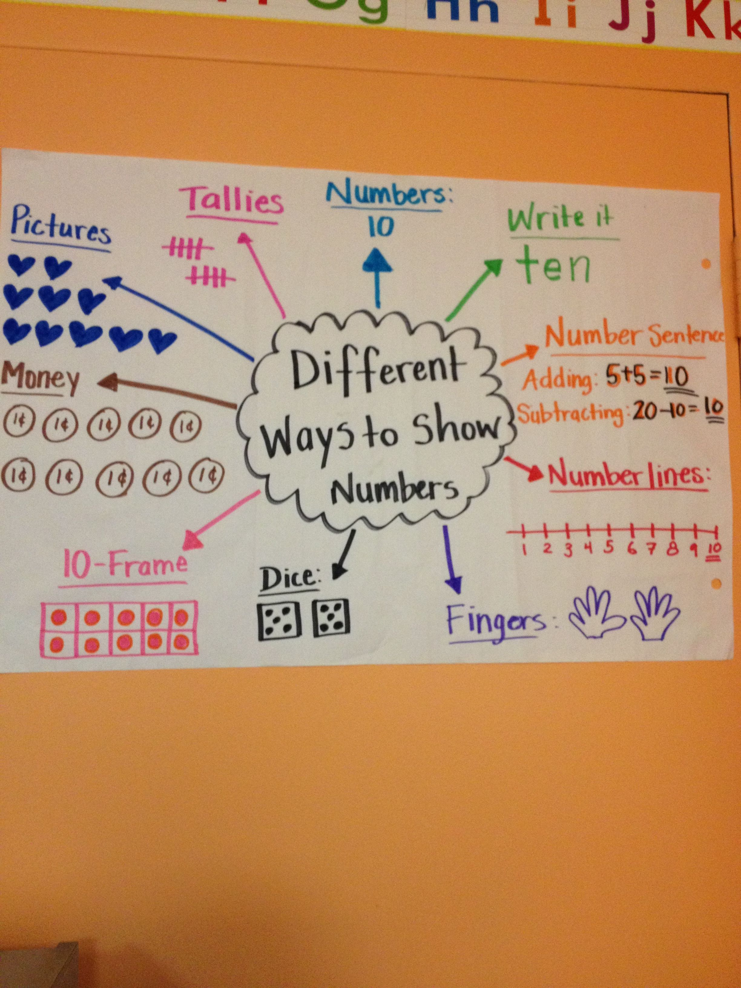 Different Ways To Represent The Same Number Rfect For