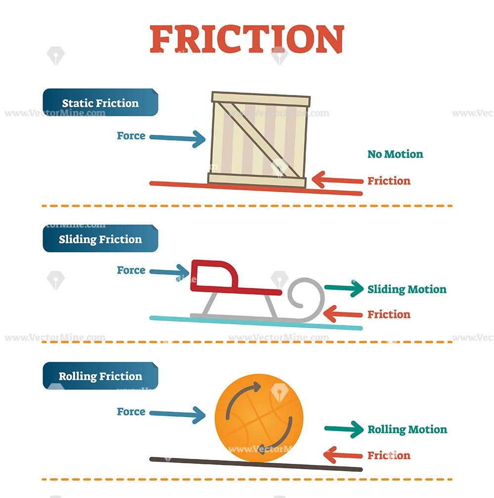 Static Sliding And Rolling Friction Physics Vector Illustration Diagram Elementary Physical Education School Science Experiments Physics Classroom