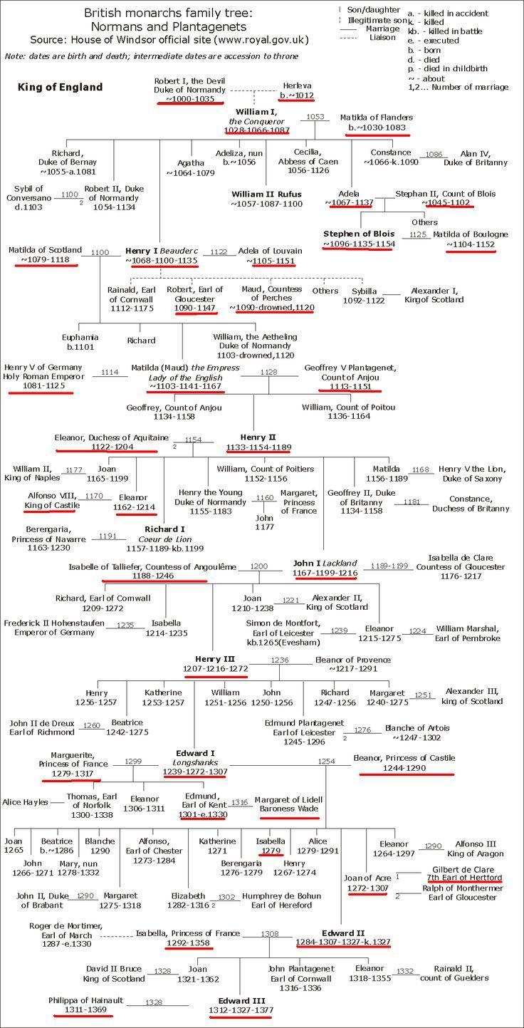 norman plantagenet family tree a part of my own family tree family history