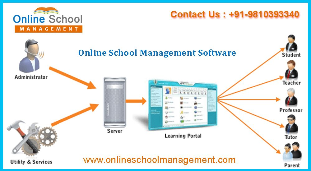 Online School Management Is Complete School Management System Software To Manage Day To Day School Activitie School Management Online School School Activities