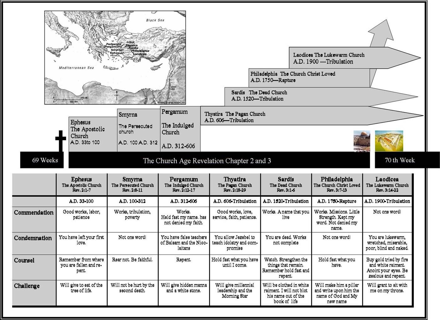 church of Christ Study of Revelation