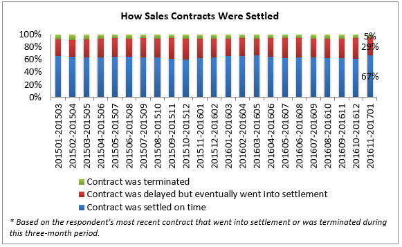 Percent Of Closed Sales In August  Had Contract Settlement