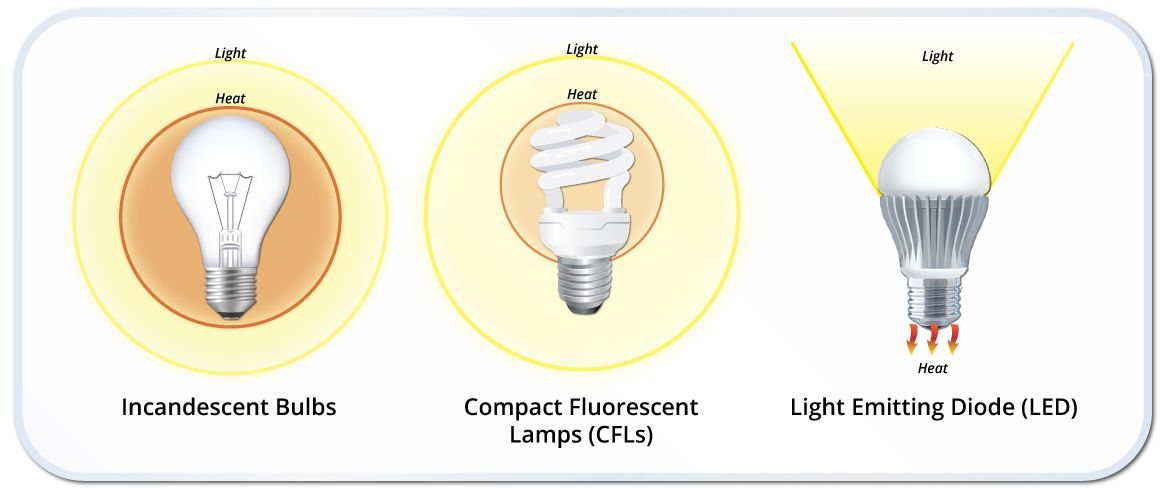 Lighting Smart Energy Today Energy Conservation Experts Bulb Incandescent Bulbs Types Of Lighting