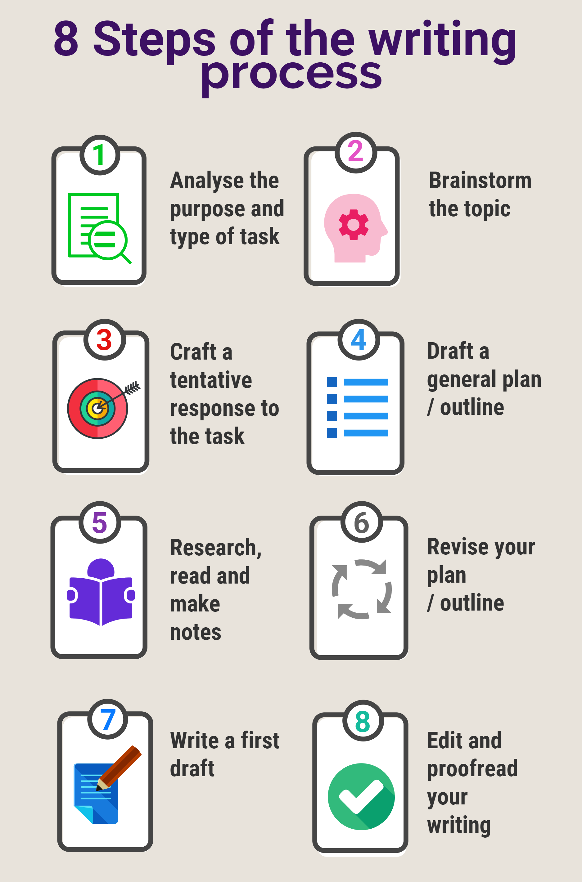 Academic Writing The Writing Process