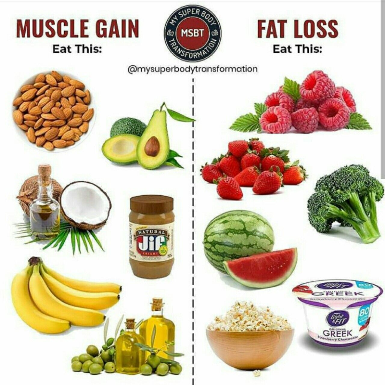 Pin On Fat Loss Weight Gain