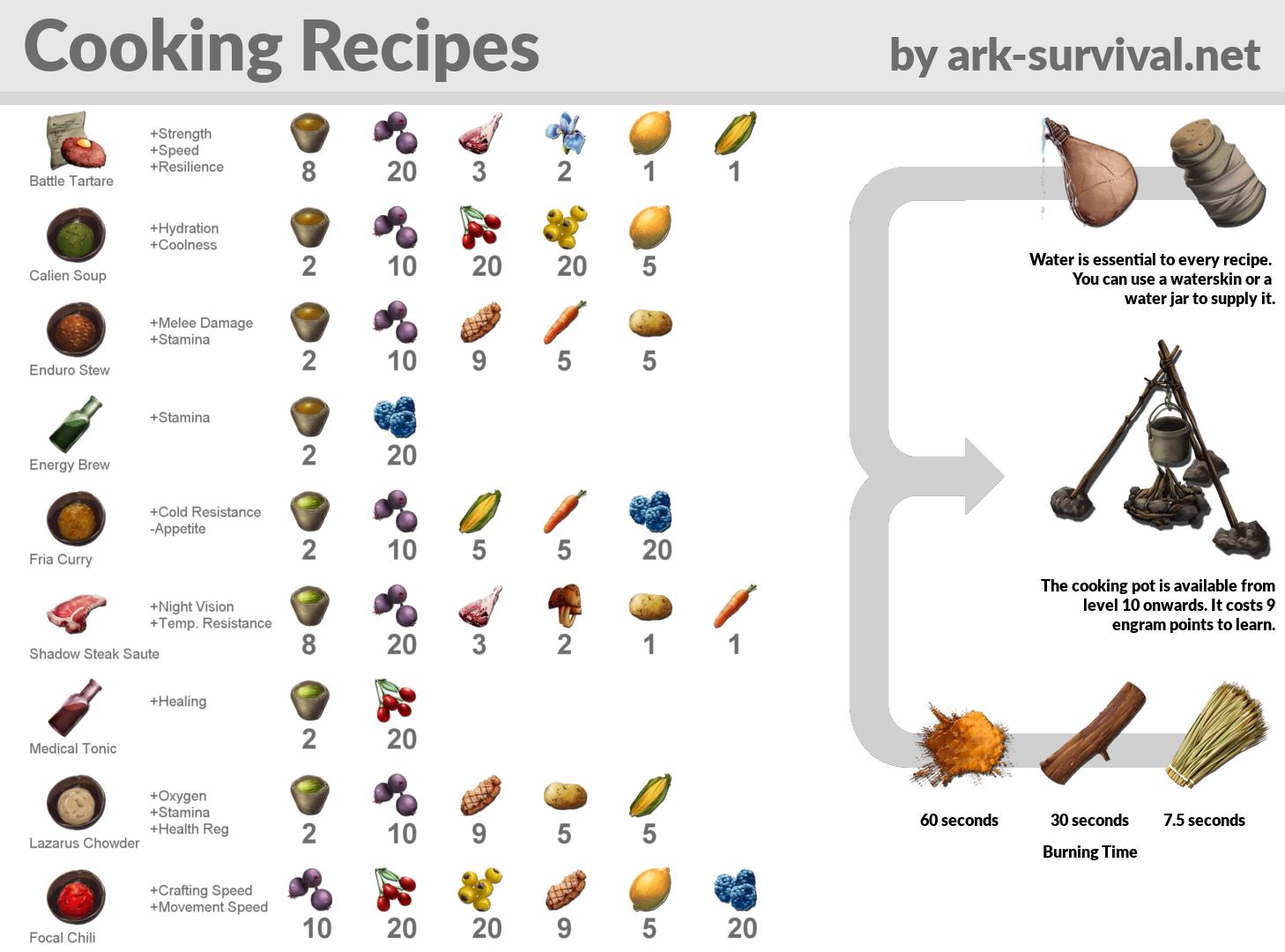 Recipes Ark #recipesark  Ark recipes, Ark survival evolved tips