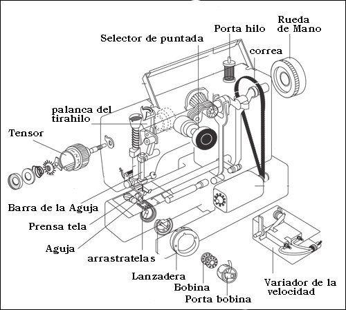 En el Manual de Instrucciones de vuestra Máquina de Coser