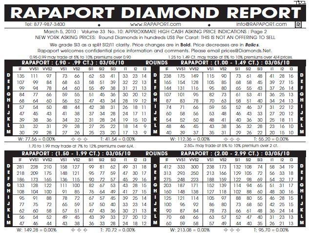 How To Estimate A Diamond S Value Piyush Diamond
