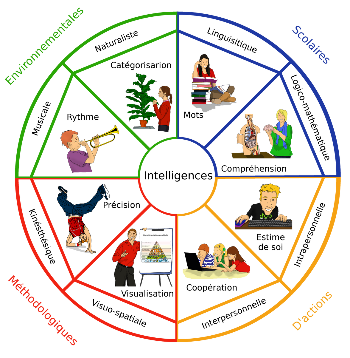 howard gardner multiple intelligences thesis Multiple intelligences (drhoward gardner) which ones are  read a book, a  novel, a poem, or an essay, and explain its theme tell story, a.