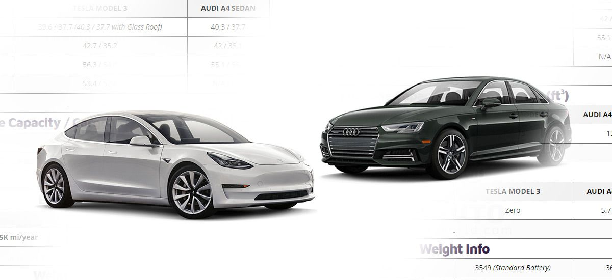 Compare Specifications And Features Of 2017 Tesla Model 3 Vs 2018 Audi A4 2 0 Tfsi Ultra Premium S Tronic Fwd And Decide Which One Wi Audi A4 Tesla Tesla Model