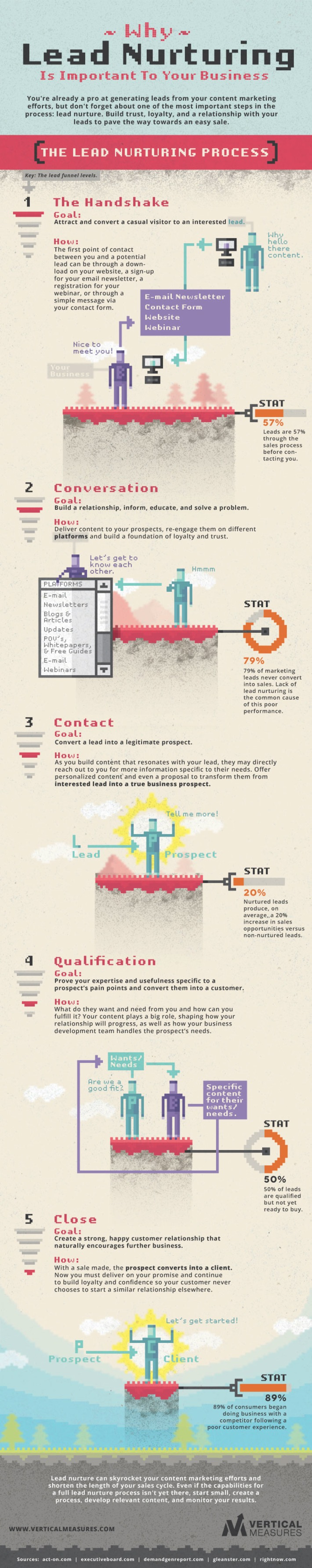 The Marketing Technology Alert Infographic Marketing Marketing Technology Marketing Leads