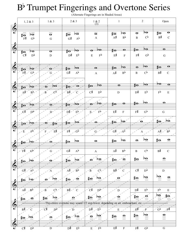 Bb Trumpet Fingering Chart and Overtone Series trumpet Trumpet