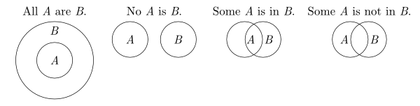 Euler Diagrams       See For Their Use In Diagramming