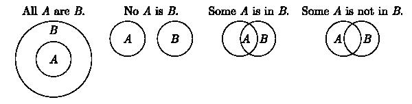 euler diagrams see for their use in diagramming Venn Diagram Logic