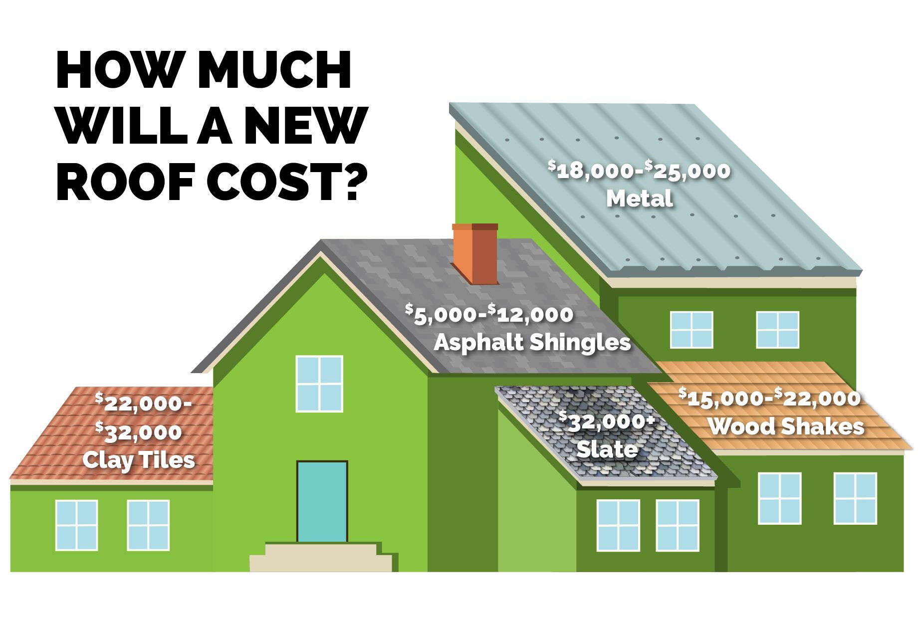How Often Should You Replace An Asphalt Shingle Roof In 2020 Roof Cost Asphalt Roof Shingles Replace Roof Shingles