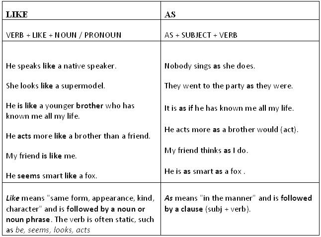 Like Vs As The Difference Between Like And As When Used To