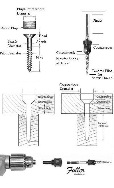 Countersink Drill Size Chart  Tools Drills  Bits